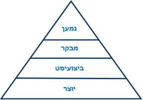פירמידת תפיסה 1