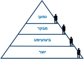 פירמידת תפיסה 2