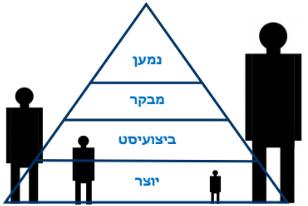 פירמידת תפיסה 3